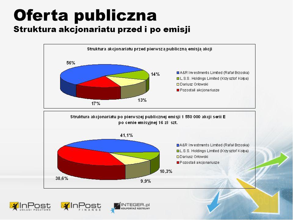 Oferta publiczna Struktura akcjonariatu przed i po emisji
