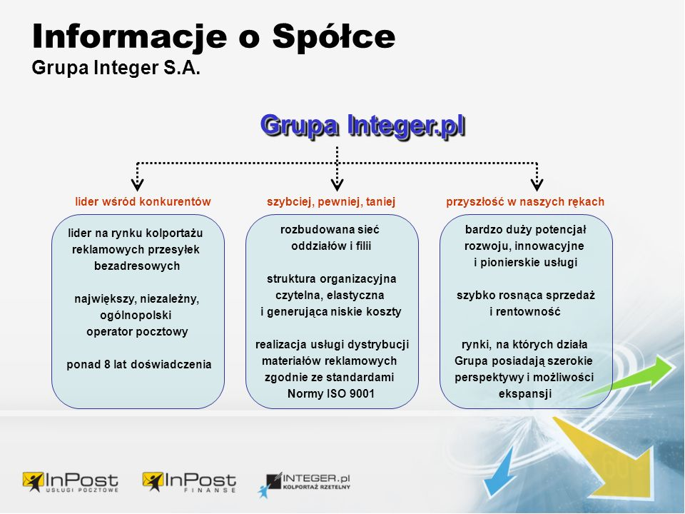 Informacje o Spółce Grupa Integer S.A.