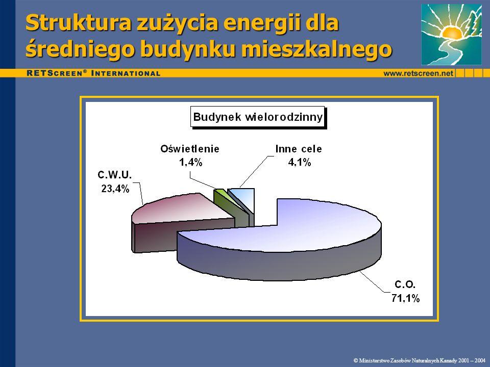 Struktura zużycia energii dla średniego budynku mieszkalnego