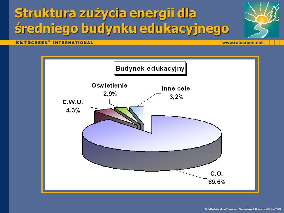 Struktura zużycia energii dla średniego budynku edukacyjnego