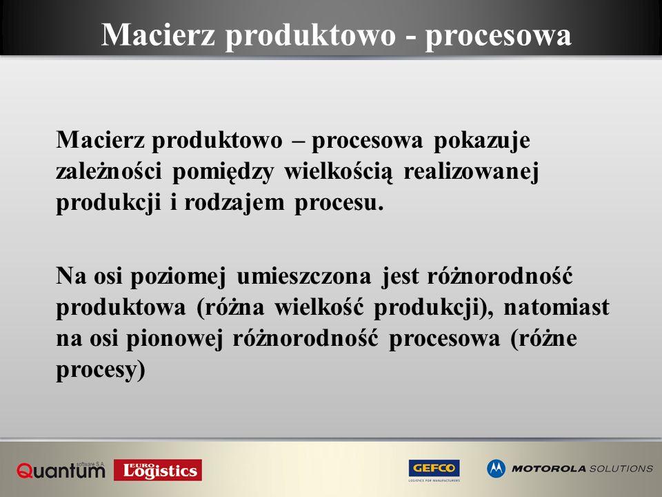 Macierz produktowo - procesowa