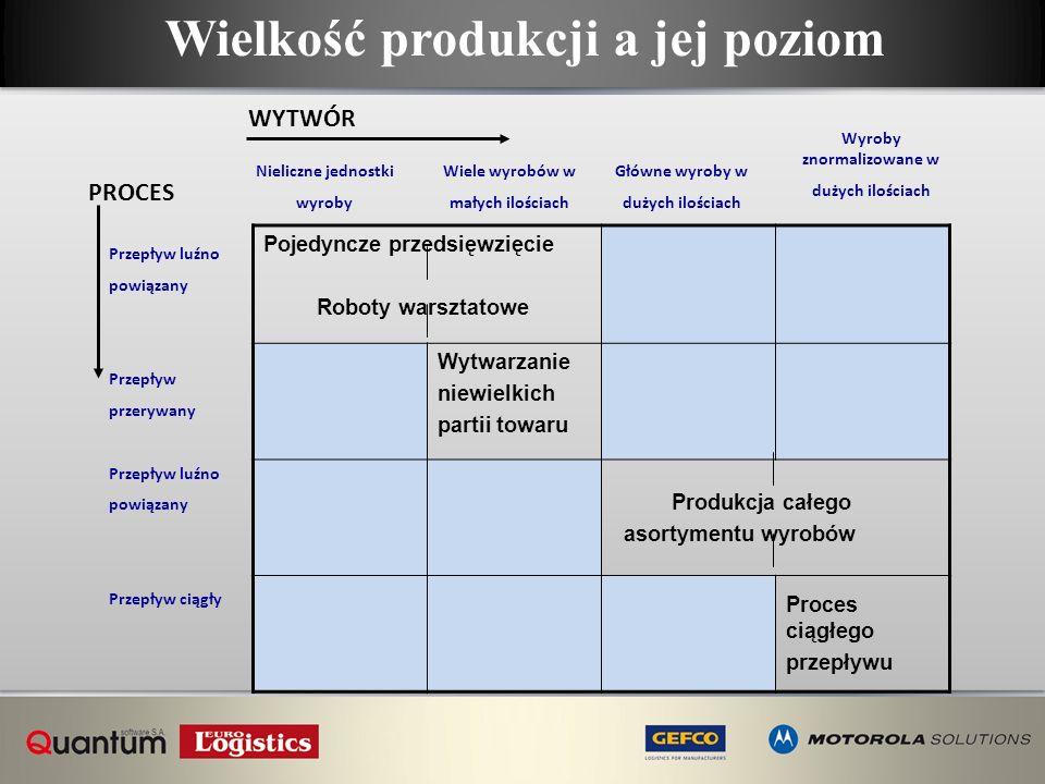 Wielkość produkcji a jej poziom Wyroby znormalizowane w