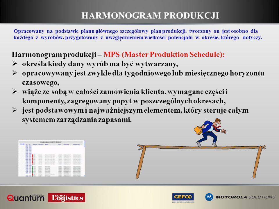 HARMONOGRAM PRODUKCJI