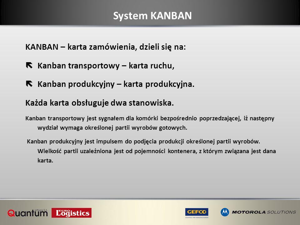 System KANBAN KANBAN – karta zamówienia, dzieli się na: