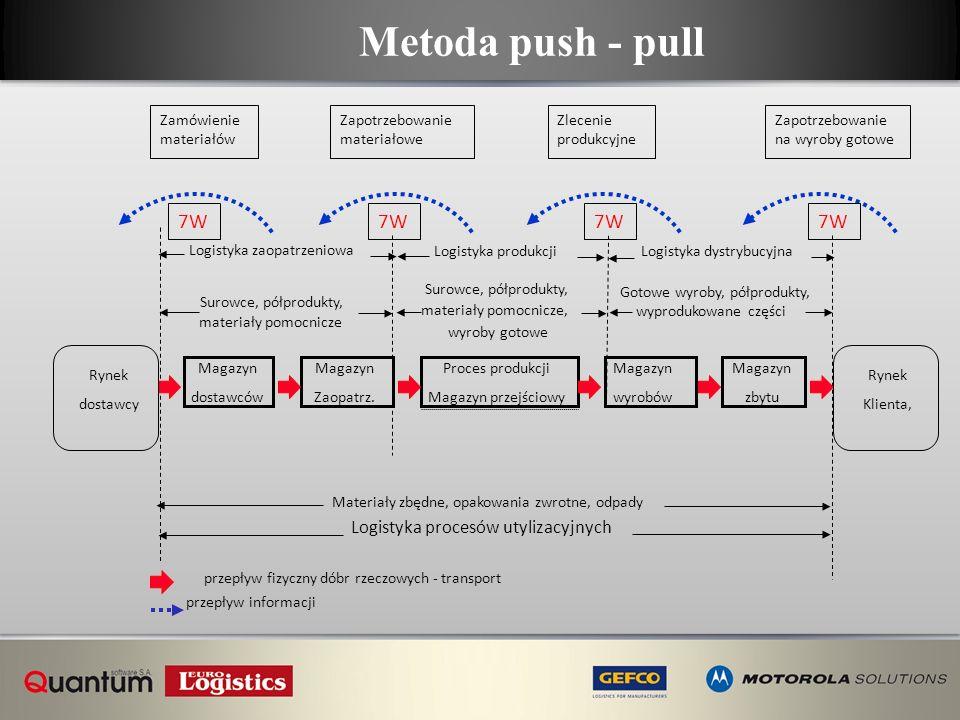 Metoda push - pull 7W 7W 7W 7W Logistyka procesów utylizacyjnych