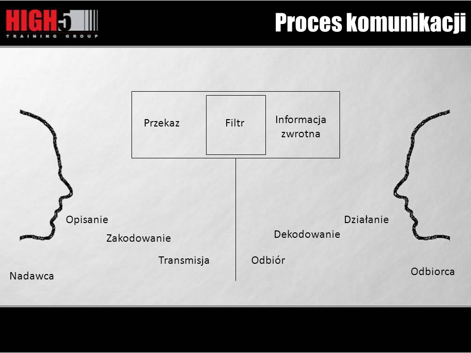 Proces komunikacji Informacja zwrotna Przekaz Filtr Opisanie Działanie