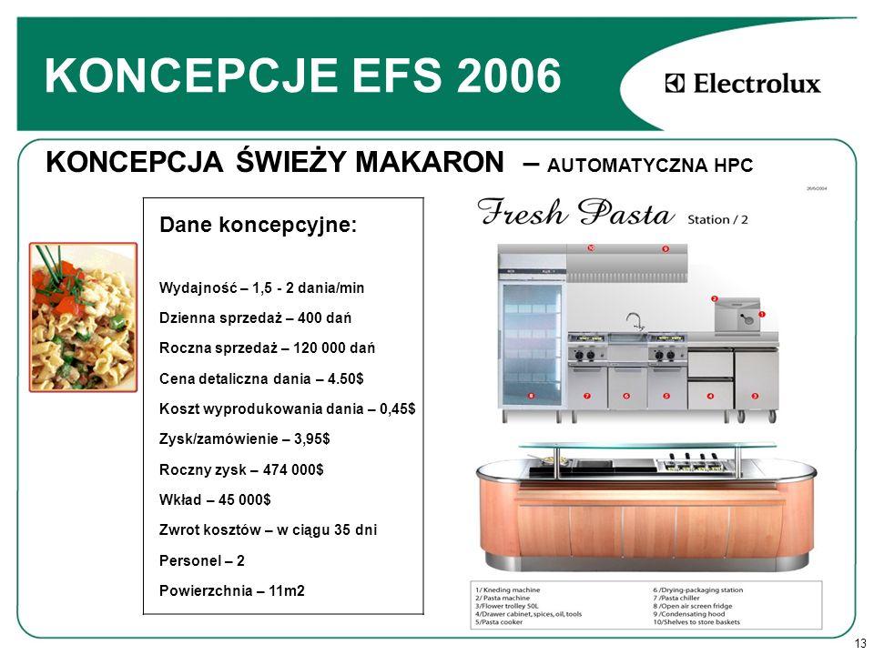 KONCEPCJE EFS 2006 KONCEPCJA ŚWIEŻY MAKARON – AUTOMATYCZNA HPC
