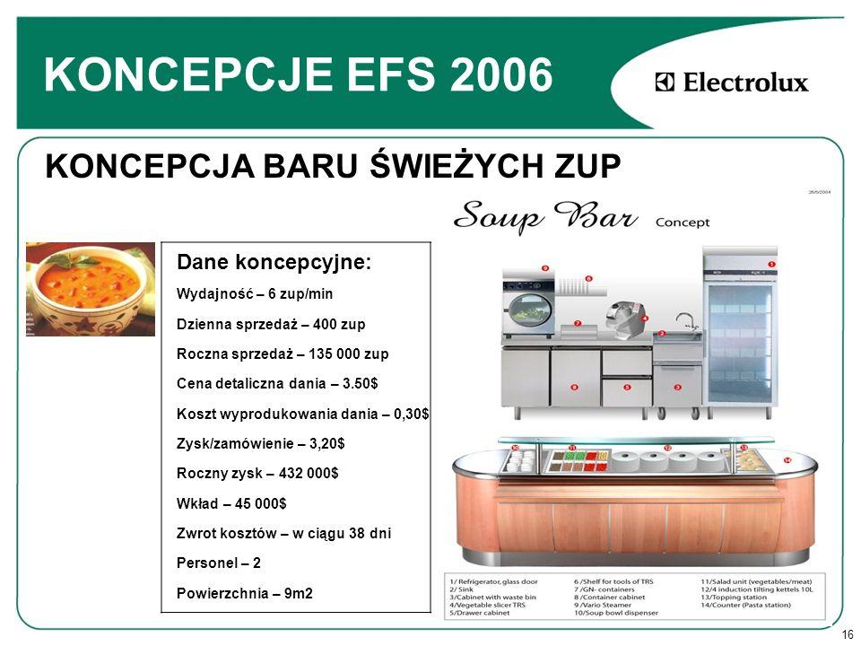 KONCEPCJE EFS 2006 KONCEPCJA BARU ŚWIEŻYCH ZUP Dane koncepcyjne: