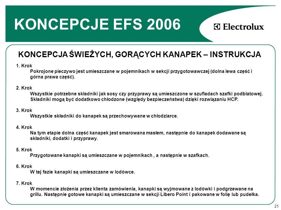 KONCEPCJE EFS 2006 KONCEPCJA ŚWIEŻYCH, GORĄCYCH KANAPEK – INSTRUKCJA