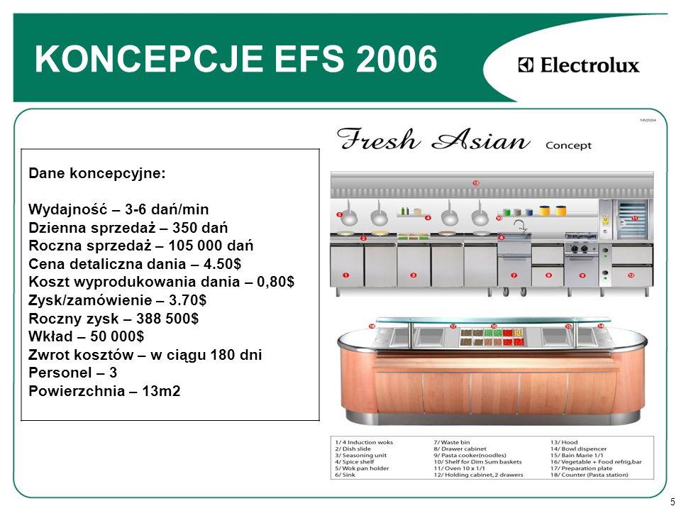 KONCEPCJE EFS 2006 Dane koncepcyjne: Wydajność – 3-6 dań/min