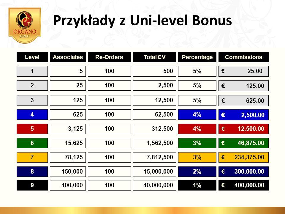 Przykłady z Uni-level Bonus