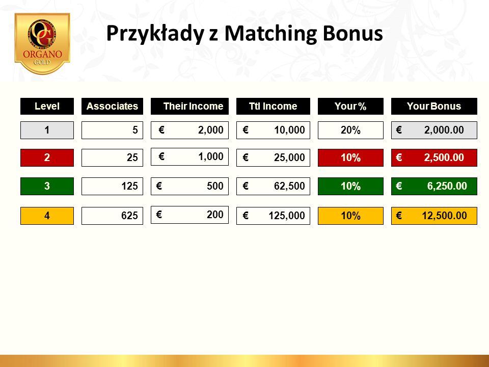 Przykłady z Matching Bonus
