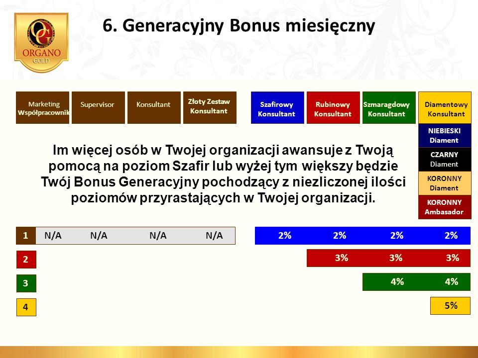 6. Generacyjny Bonus miesięczny