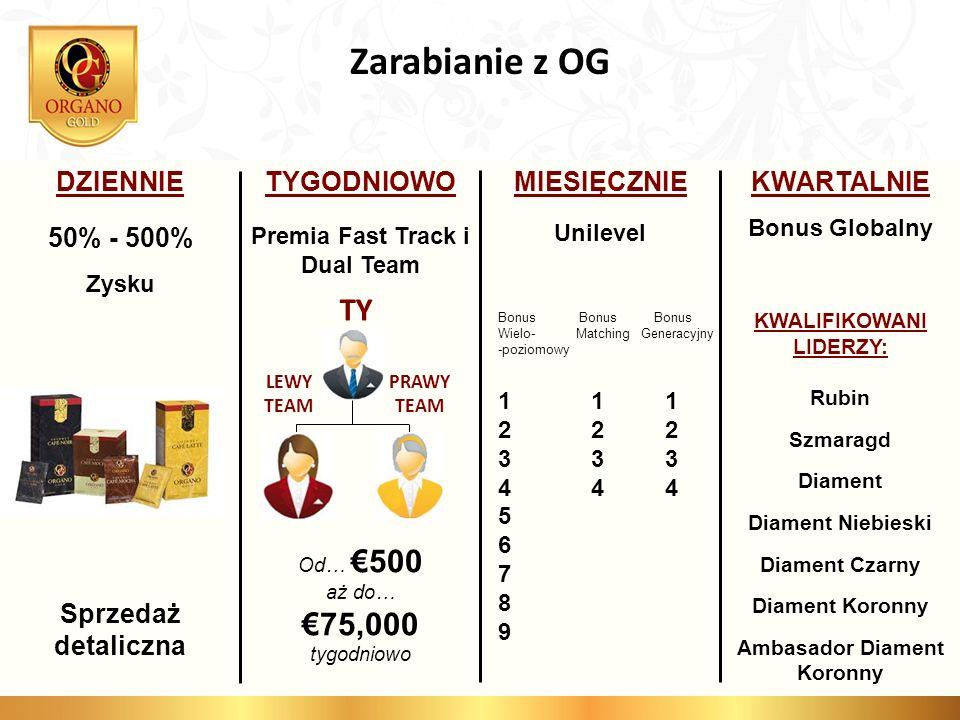 Zarabianie z OG TY €75,000 DZIENNIE Sprzedaż detaliczna TYGODNIOWO
