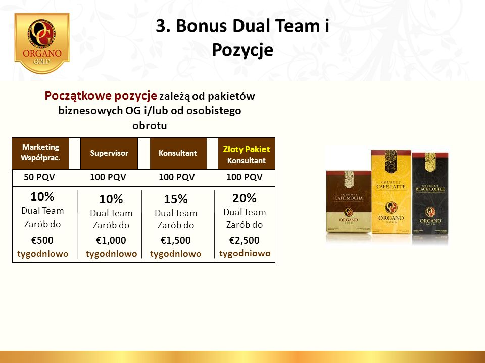 3. Bonus Dual Team i Pozycje
