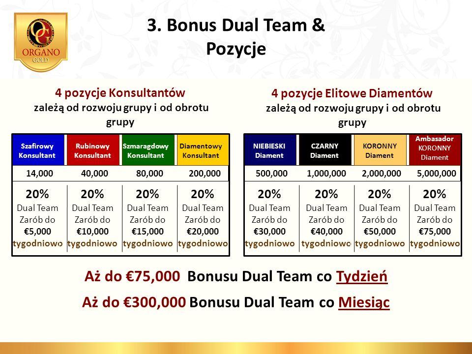 3. Bonus Dual Team & Pozycje Aż do €75,000 Bonusu Dual Team co Tydzień