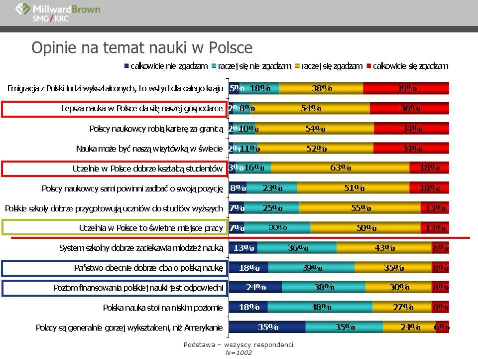 Opinie na temat nauki w Polsce