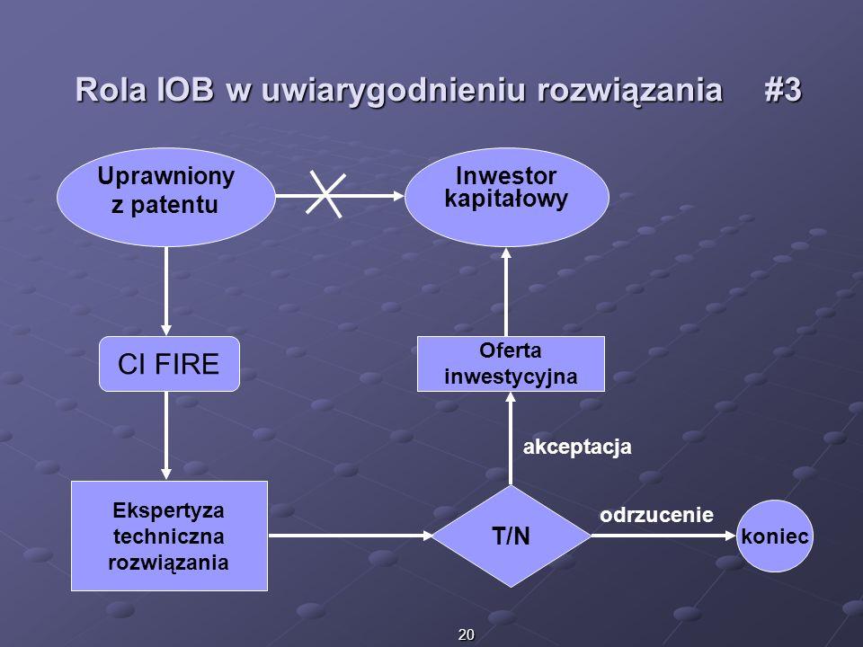 Rola IOB w uwiarygodnieniu rozwiązania #3