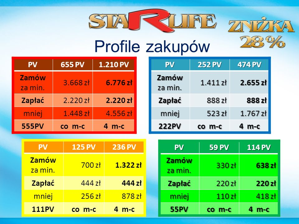 Profile zakupów PV 655 PV 1.210 PV Zamów za min. 3.668 zł 6.776 zł