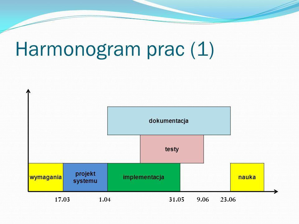 Harmonogram prac (1) 17.03 1.04 31.05 9.06 23.06 dokumentacja testy