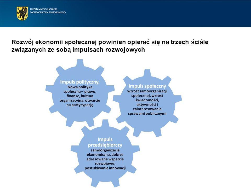 Rozwój ekonomii społecznej powinien opierać się na trzech ściśle związanych ze sobą impulsach rozwojowych