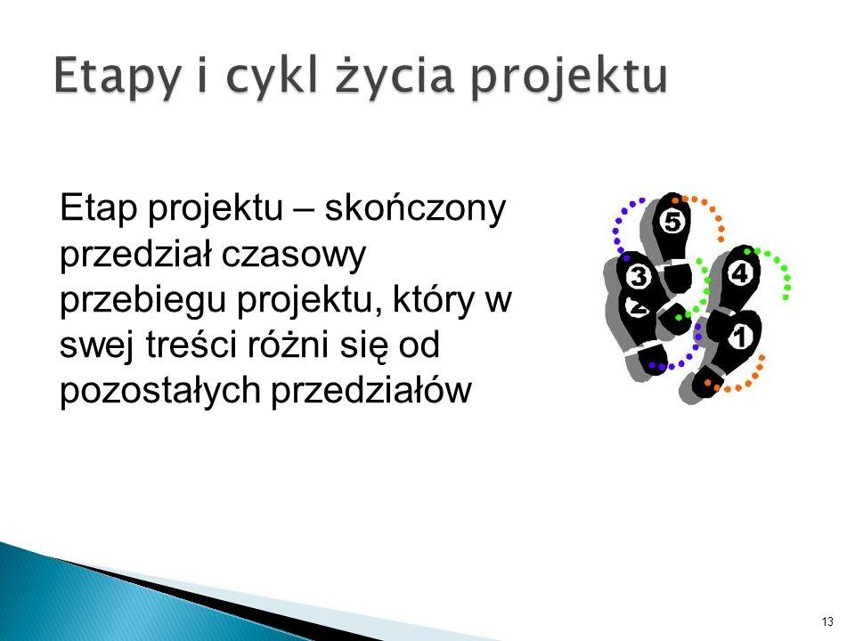 Etapy i cykl życia projektu