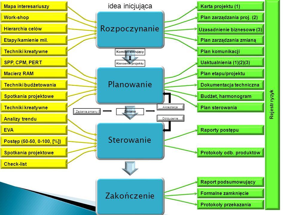 idea inicjująca Mapa interesariuszy Work-shop Hierarchia celów