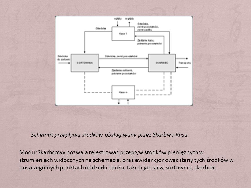 Schemat przepływu środków obsługiwany przez Skarbiec-Kasa.