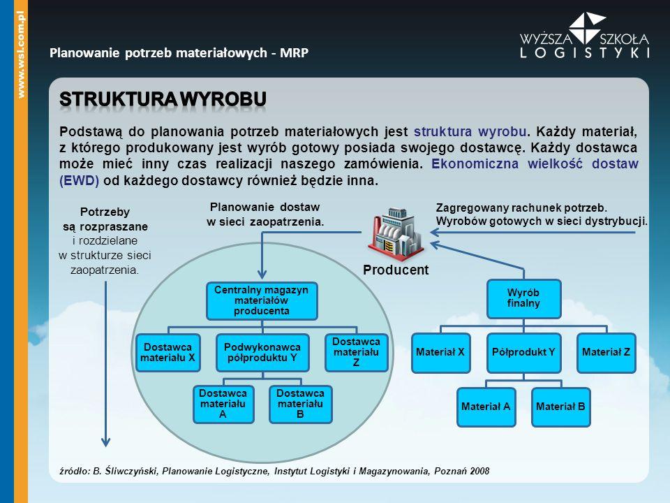 Planowanie dostaw w sieci zaopatrzenia. Potrzeby są rozpraszane