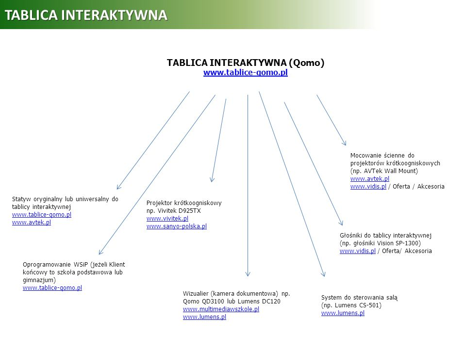 TABLICA INTERAKTYWNA (Qomo) www.tablice-qomo.pl
