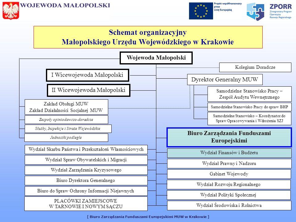 Schemat organizacyjny Małopolskiego Urzędu Wojewódzkiego w Krakowie