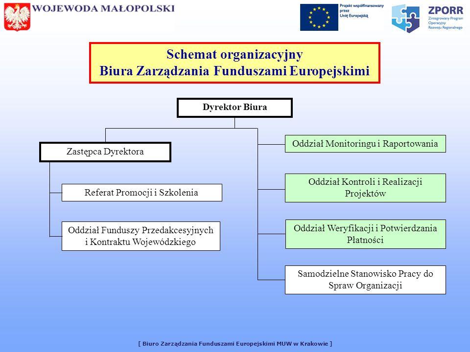 Schemat organizacyjny Biura Zarządzania Funduszami Europejskimi