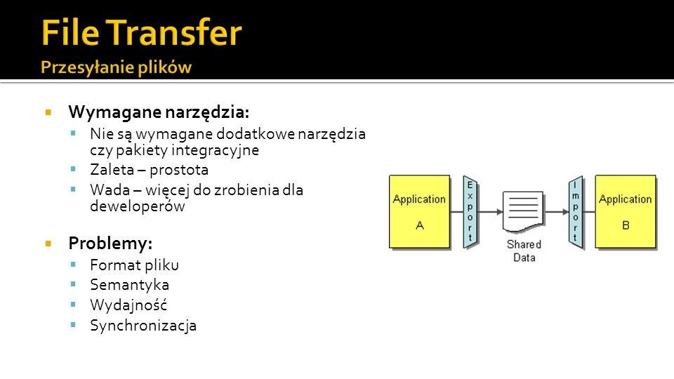 File Transfer Przesyłanie plików