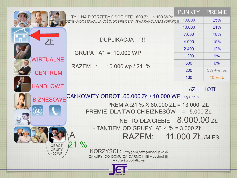 ZŁ RAZEM: 11.000 ZŁ /MIES A 21 % PUNKTY PREMIE DUPLIKACJA !!!!