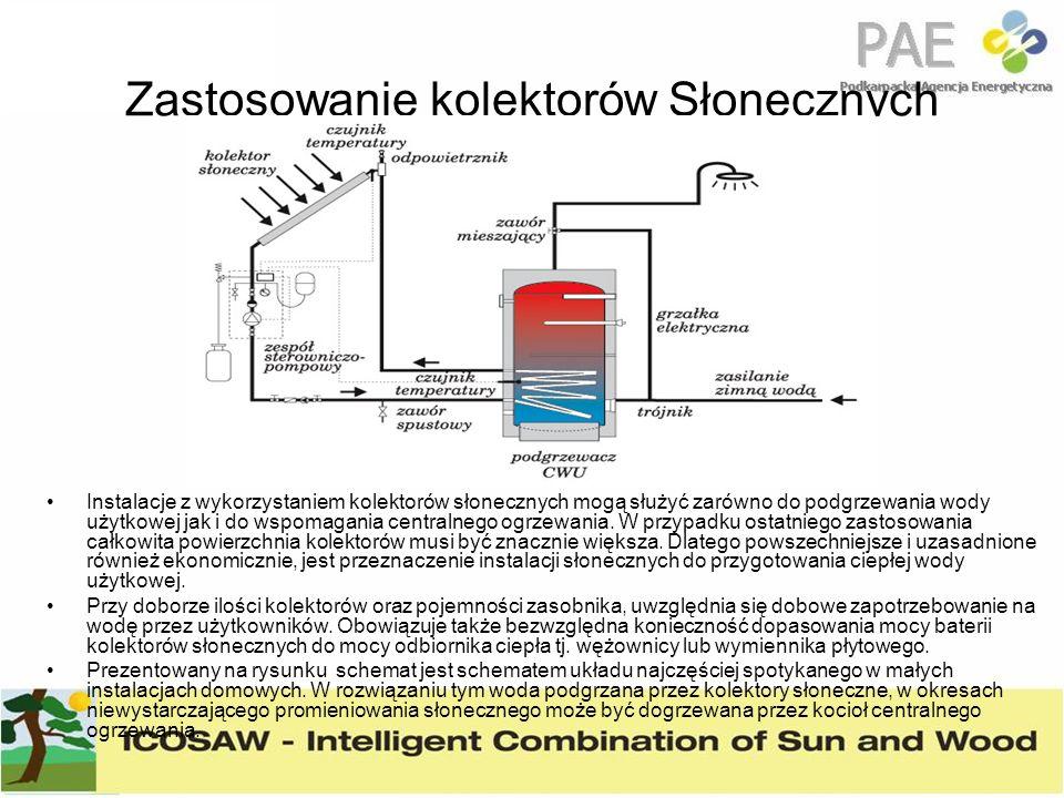 Zastosowanie kolektorów Słonecznych