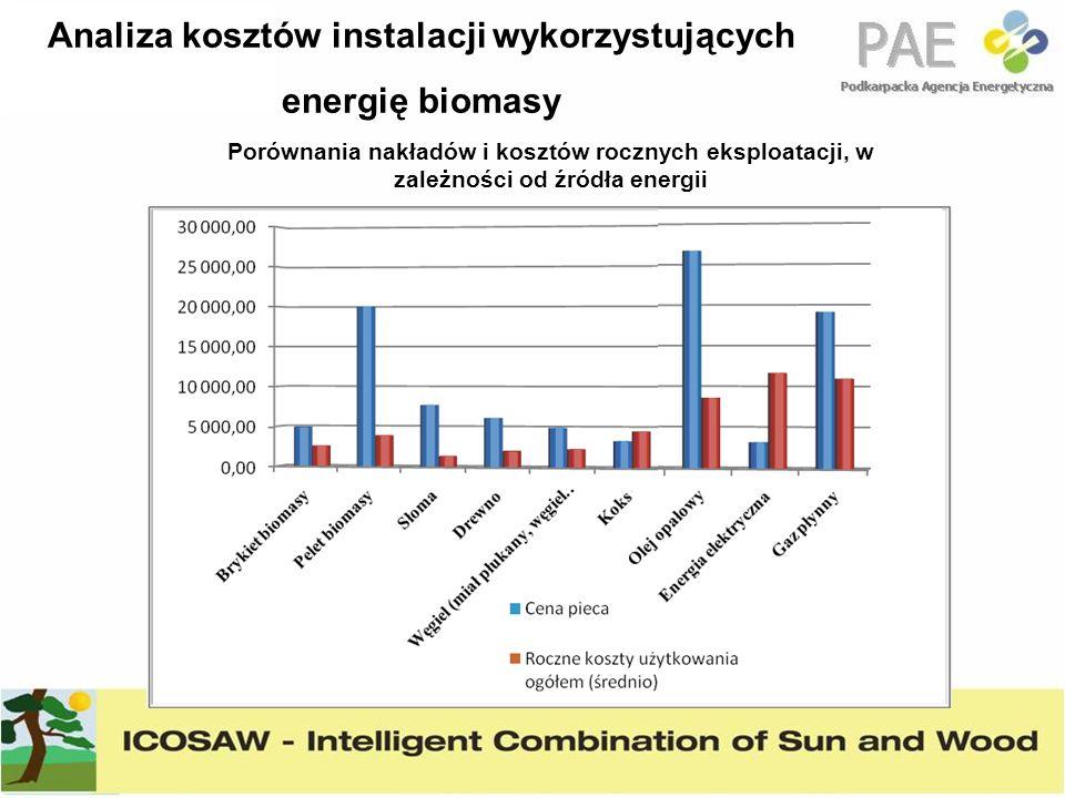 Analiza kosztów instalacji wykorzystujących energię biomasy