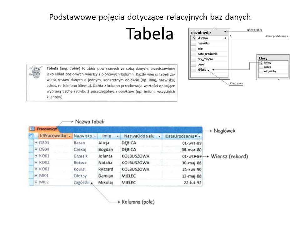 Podstawowe pojęcia dotyczące relacyjnych baz danych Tabela