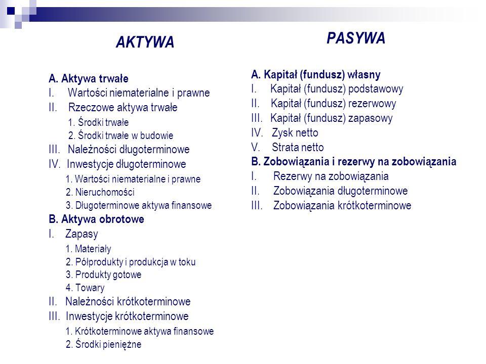 PASYWA AKTYWA A. Kapitał (fundusz) własny A. Aktywa trwałe