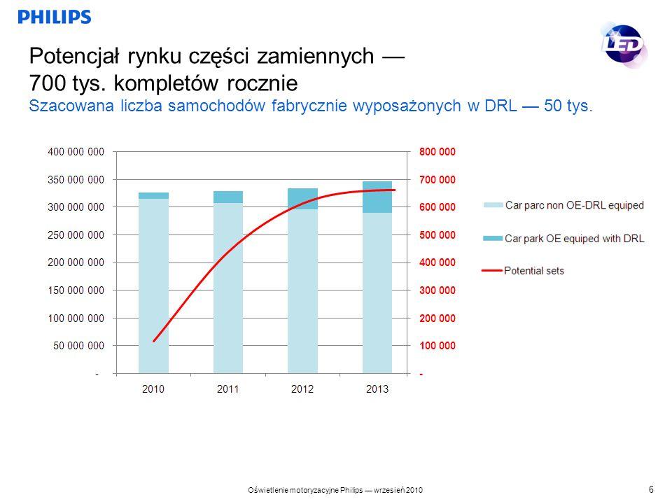 Potencjał rynku części zamiennych — 700 tys