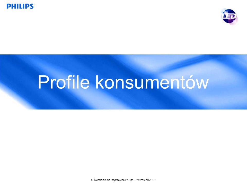 Profile konsumentów