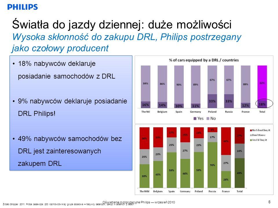 Światła do jazdy dziennej: duże możliwości Wysoka skłonność do zakupu DRL, Philips postrzegany jako czołowy producent