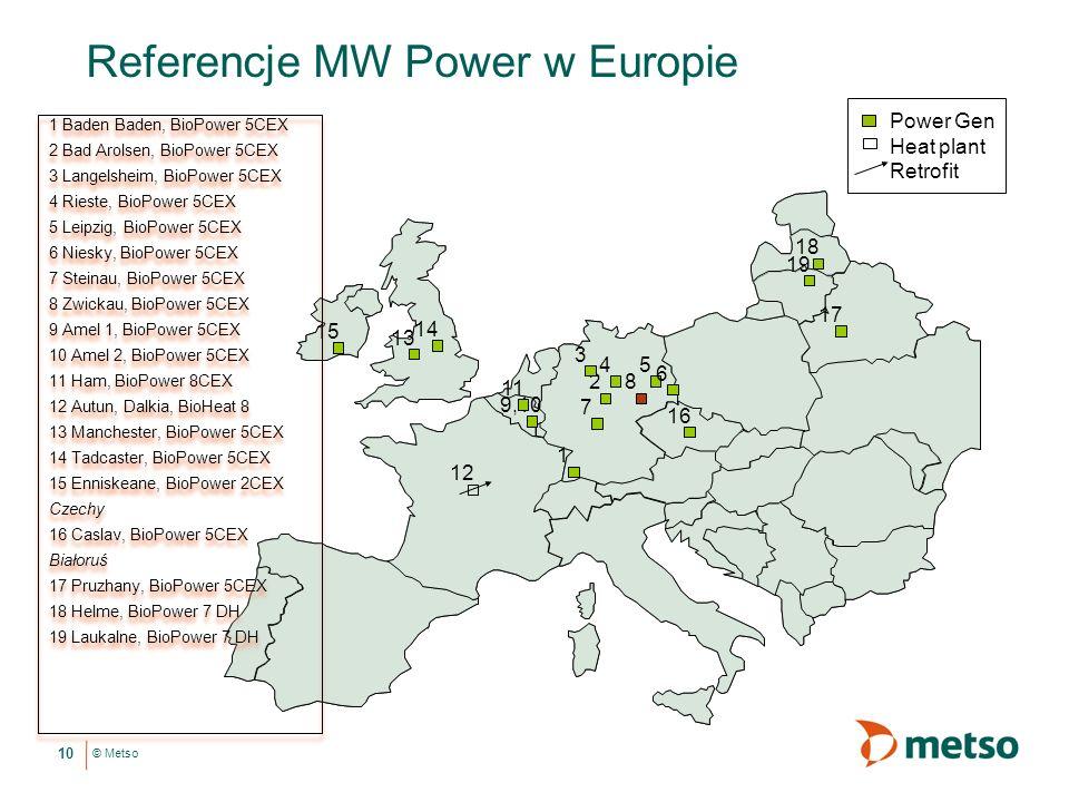 Referencje MW Power w Europie