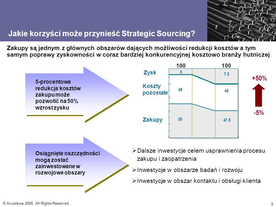Jakie korzyści może przynieść Strategic Sourcing