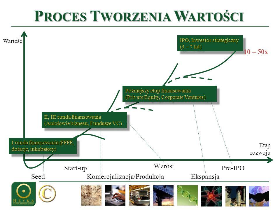 Proces Tworzenia Wartości