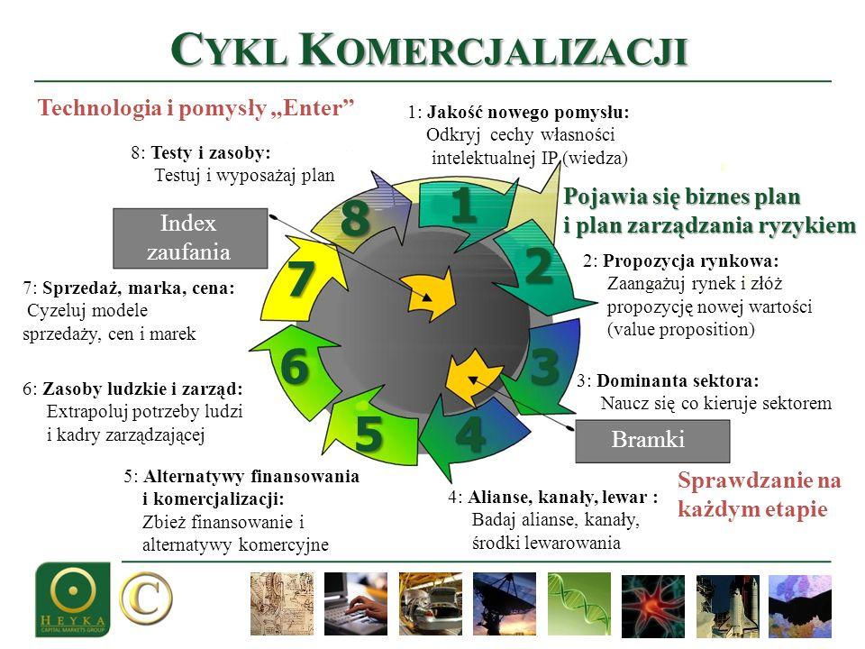 """Cykl Komercjalizacji 1 8 2 7 6 3 5 4 Technologia i pomysły """"Enter"""