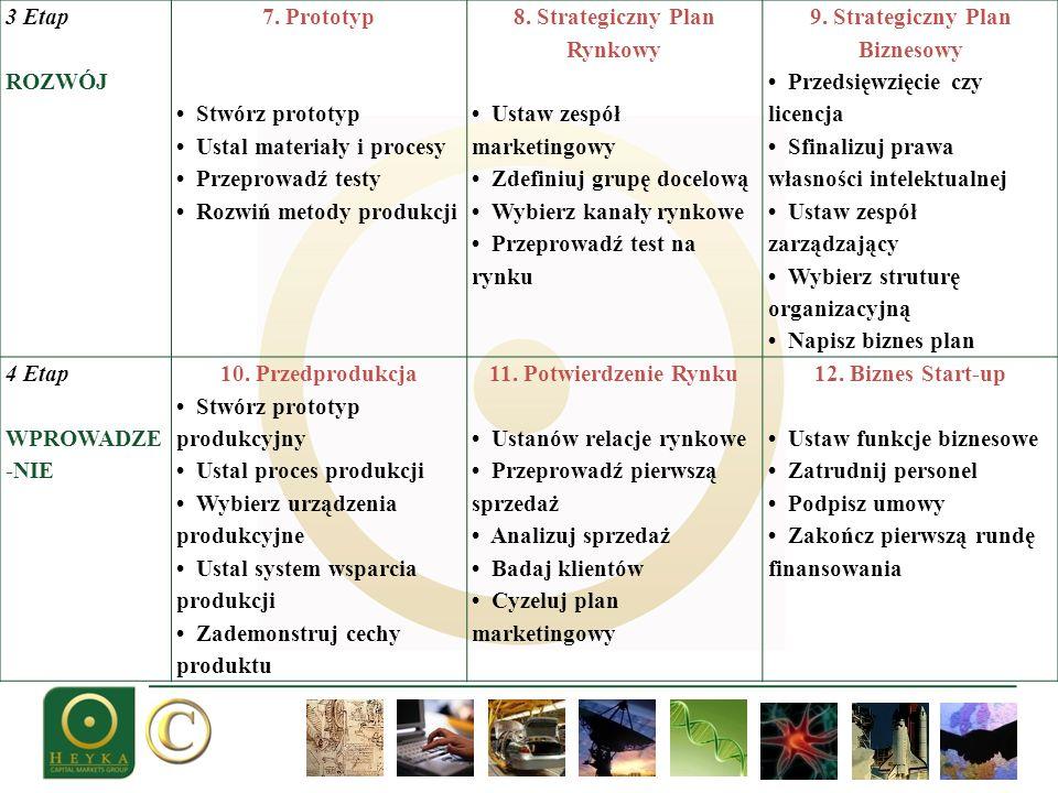 • Ustal materiały i procesy • Przeprowadź testy