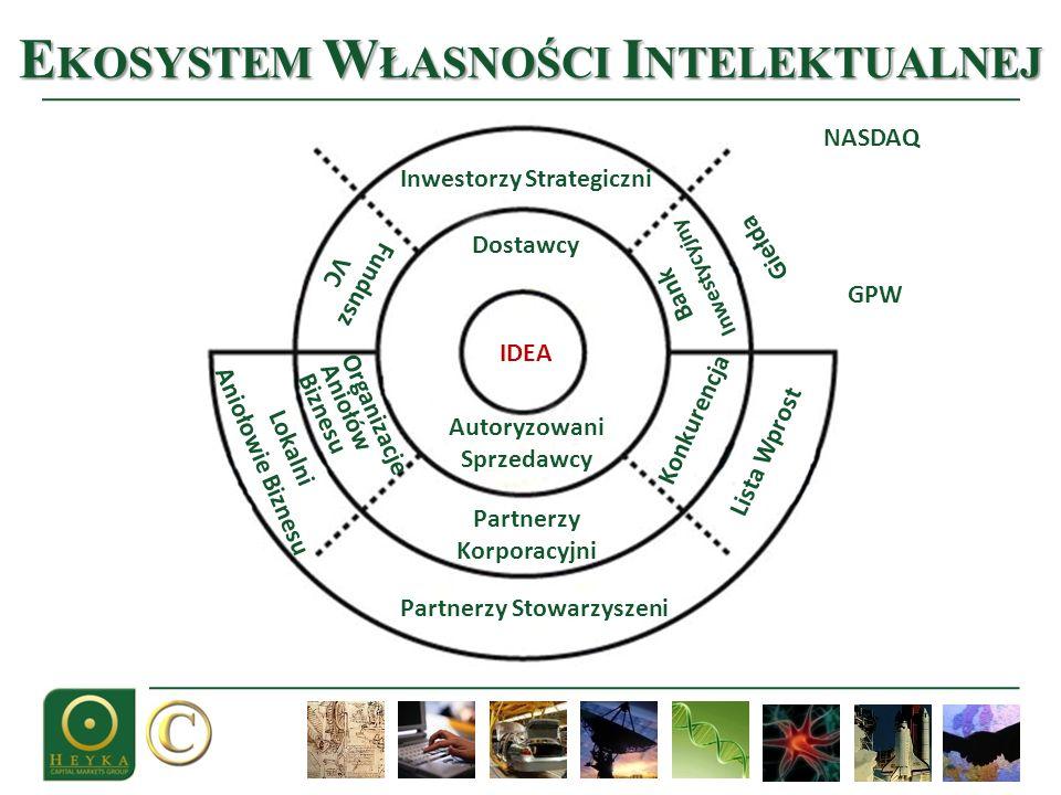 Ekosystem Własności Intelektualnej