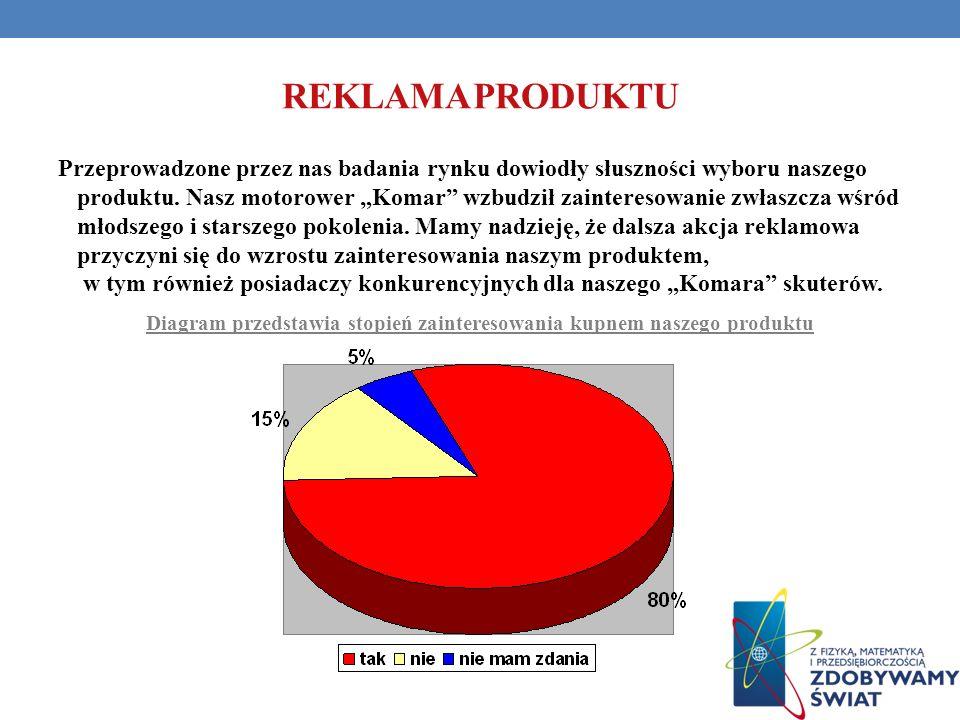 Diagram przedstawia stopień zainteresowania kupnem naszego produktu