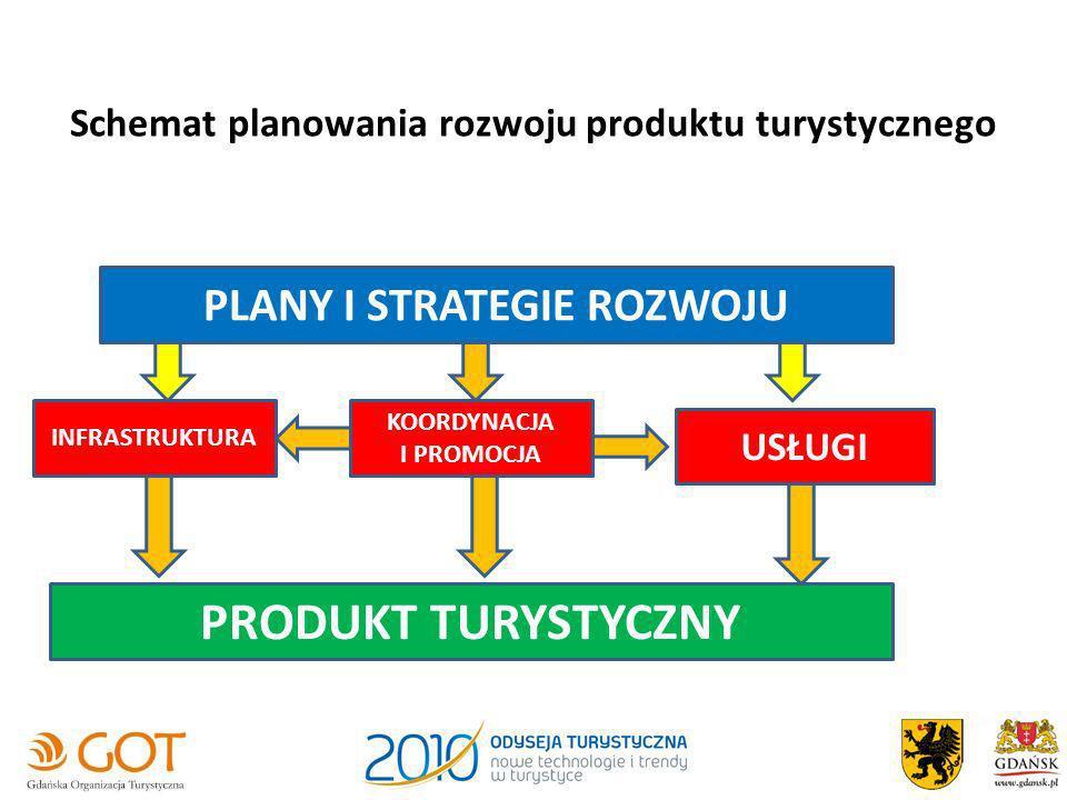 Schemat planowania rozwoju produktu turystycznego