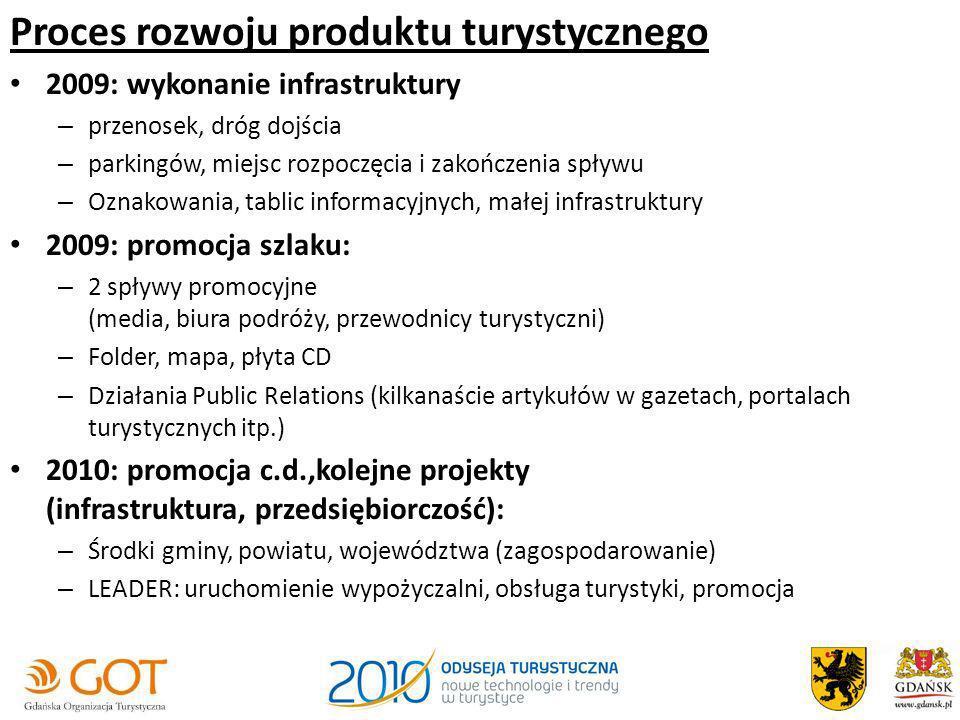 Proces rozwoju produktu turystycznego